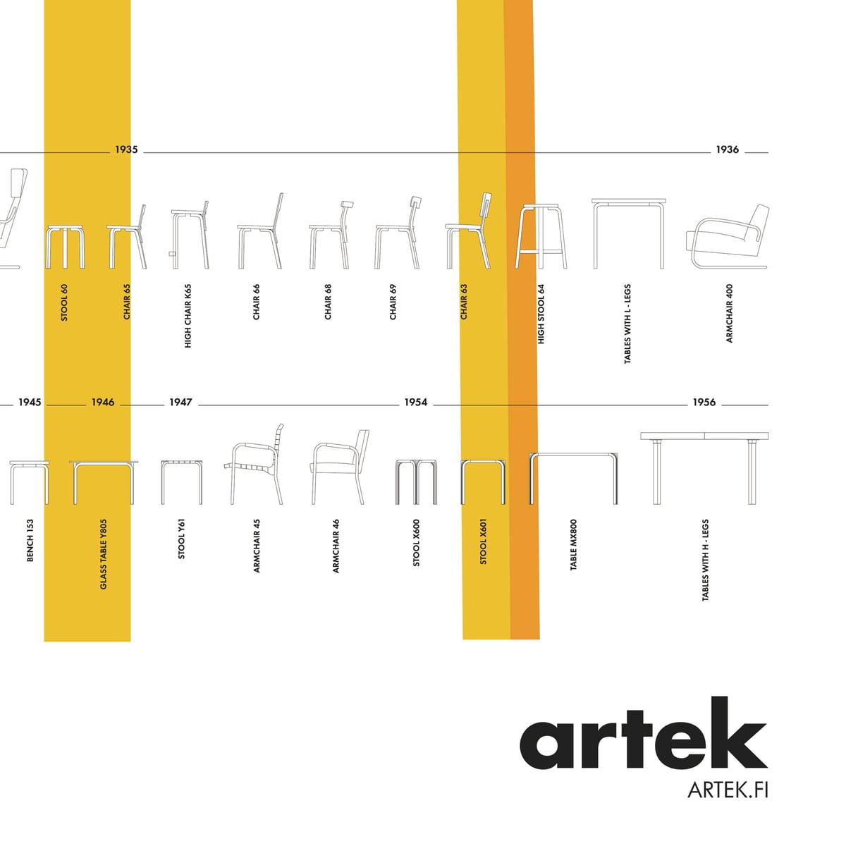 The Poster Stool 60 By Artek